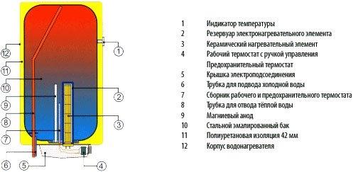 Бойлер електричний Drazice OKCE 50 - 1