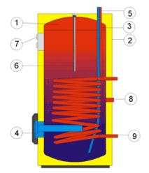Бойлер не прямого нагріву Drazice OKCE 100-125-160 NTR - 1