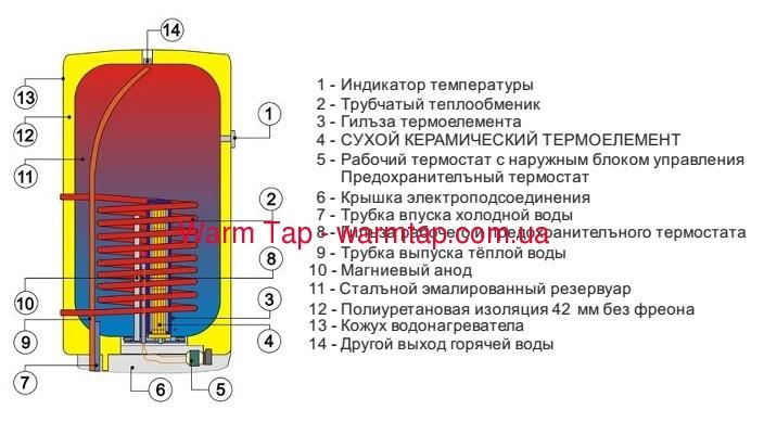 Бойлер Drazice OKC 125/1m2 - 1