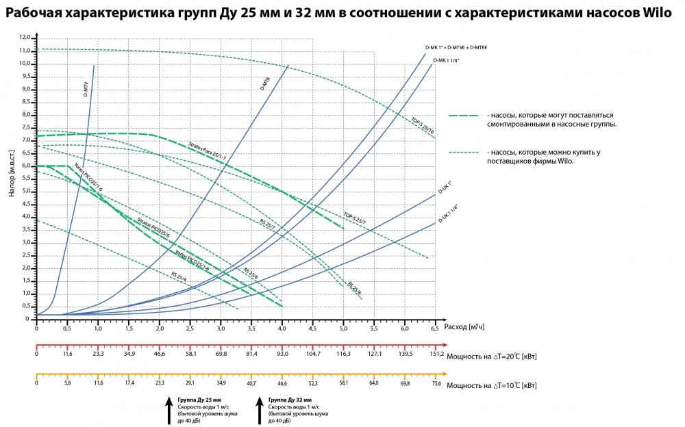 Насосні групи D-МTV (з обмеженням температури лінії, термостат 25-50 ° С) - 2