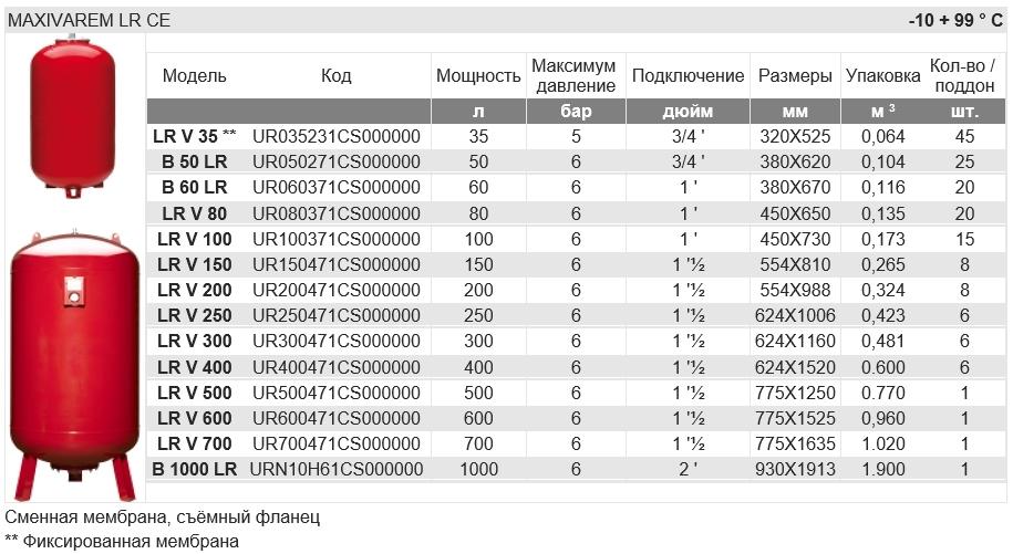 Розширювальний бак Varem 50 л. - 2