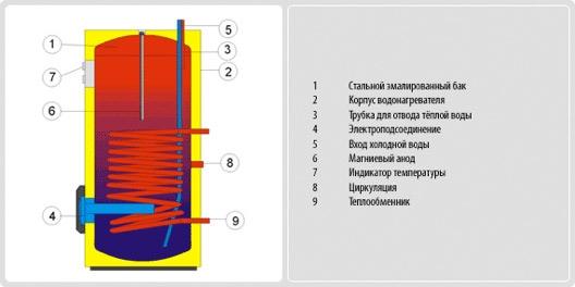 Бойлер не прямого нагріву Drazice OKCE 100-125-160 NTR - 2