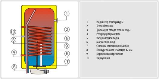 Бойлер не прямого нагріву Drazice OKC 80-125 NTR/Z - 2