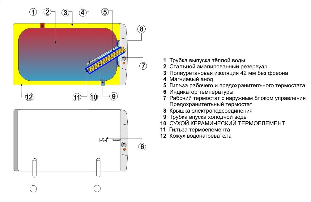 Бойлер електричний Drazice OKCEV 125 - 1