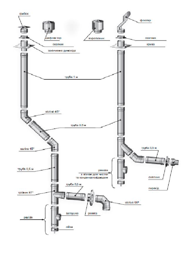 Димохідна труба нержавійка  L = довжина :0,5 м, Сталь : 1 мм - 2