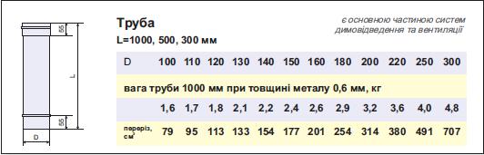 Димохідна труба нержавійка  L = довжина : 1м, Сталь : 0,8мм - 2