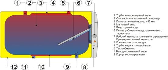 Бойлер не прямого нагріву Drazice OKCV 125-160 NTR - 1