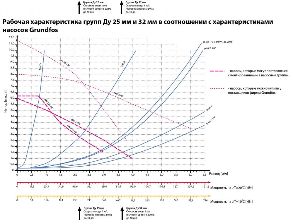 Насосні групи D-МTV (з обмеженням температури лінії, термостат 25-50 ° С) - 3