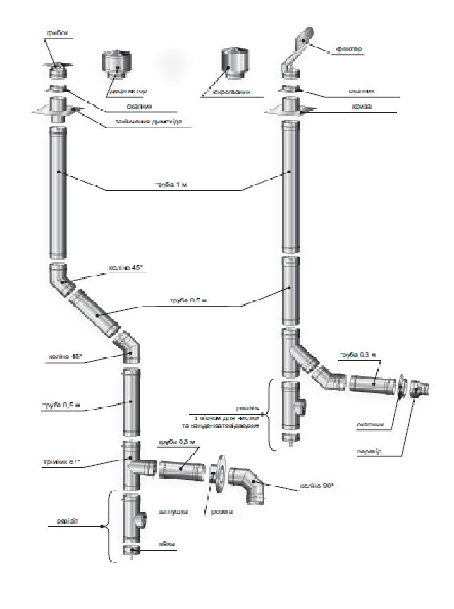 Димохідна труба нержавійка  L = довжина :0,5 м, Сталь : 0,8 мм - 2