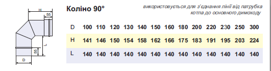 Коліно димохідне нержавійка 90° сталь: 1 мм - 1