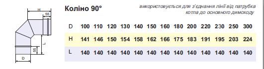 Коліно димохідне нержавійка з теплоізоляцією в нержавійці 90° сталь: 0,5 мм - 1